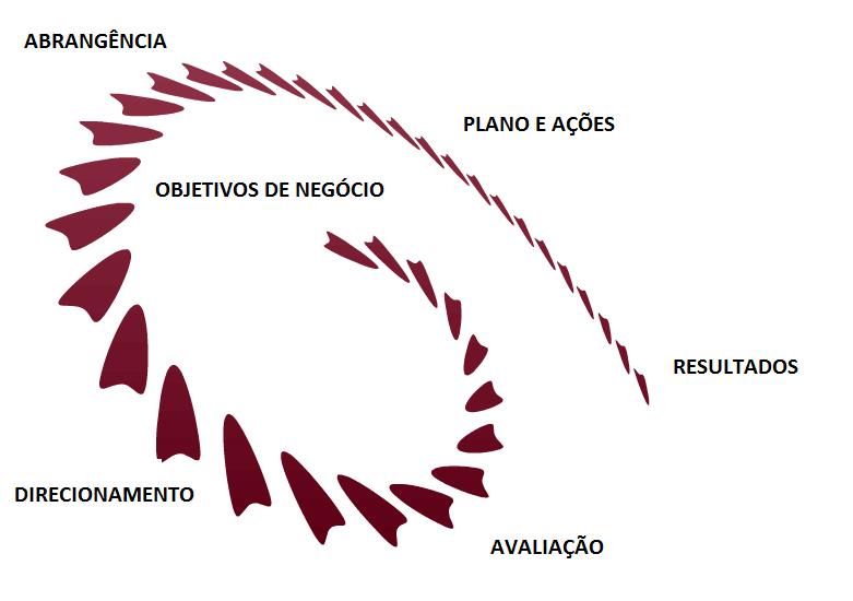metodologia bmtt